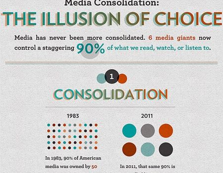 Media Consolidation The Illusion of Choice Infographic