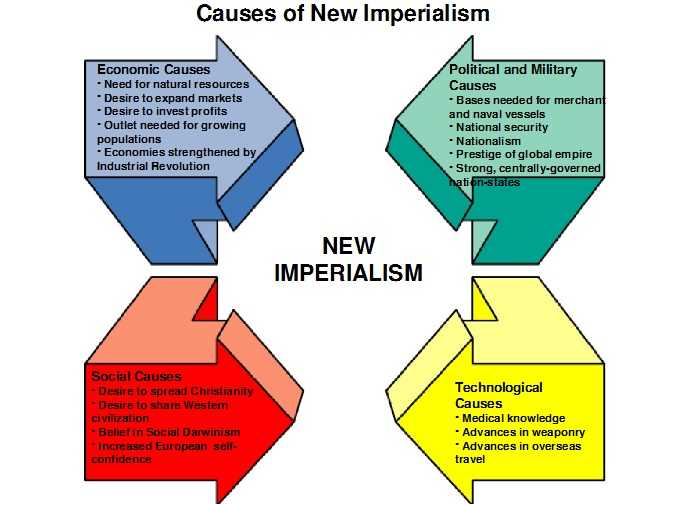 New_Imperialism_Causes.jpg