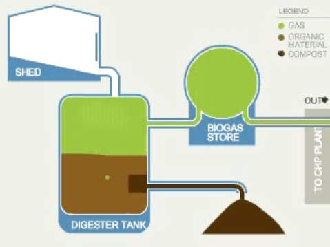 Biogas business plan
