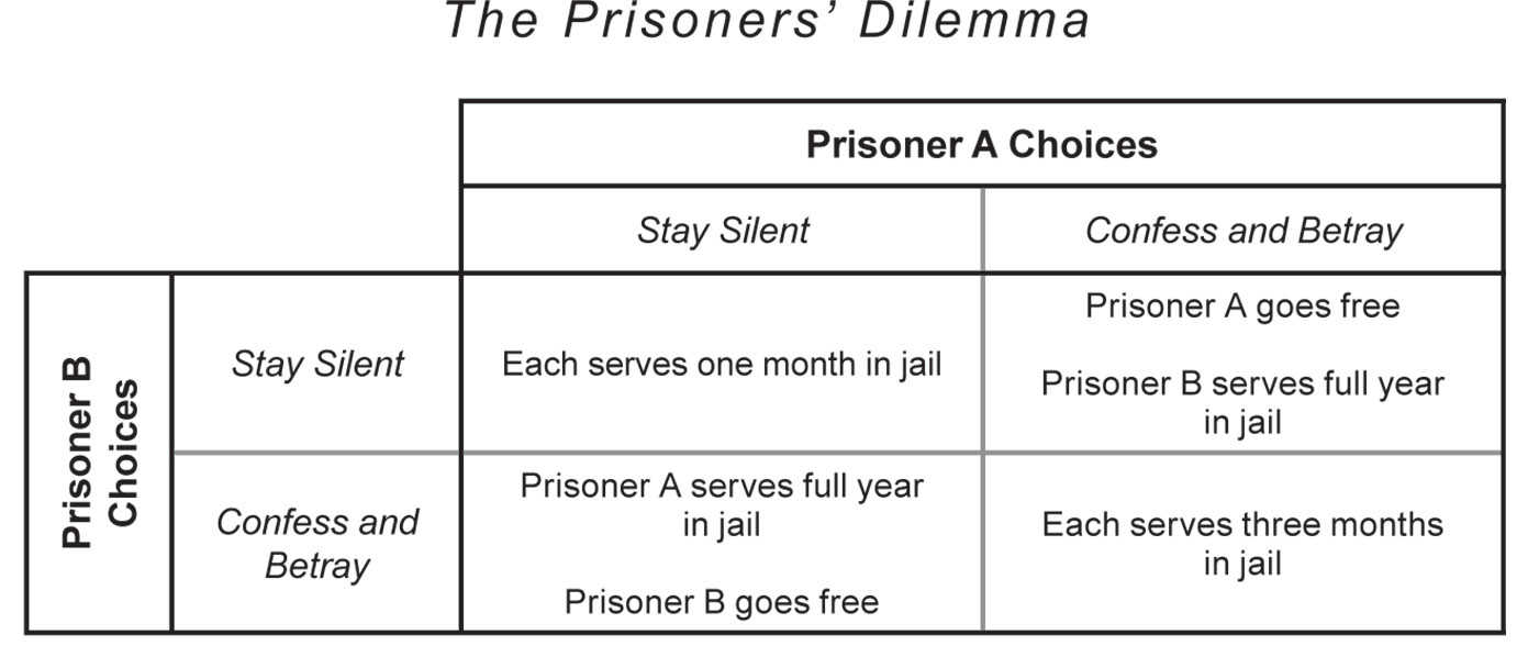 prisoners dilemma essay example