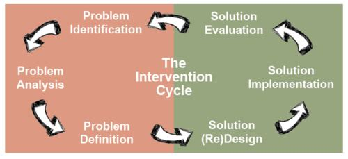 Minor RI Intervention Cycle Image